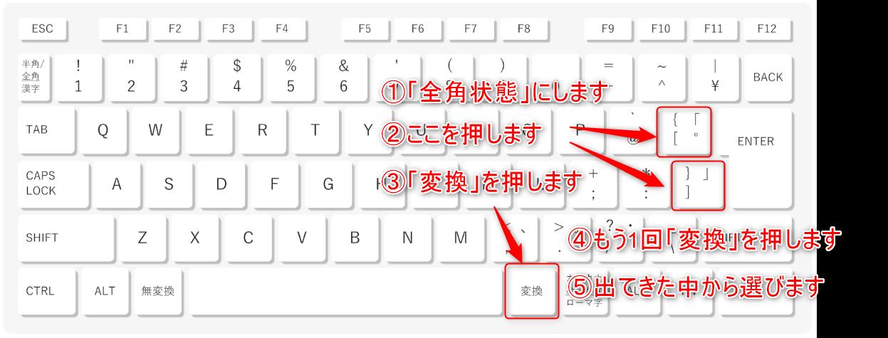 変換キーと括弧キーの位置を示しているキーボードの画像