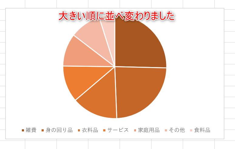 結果が表示されているエクセルの画像