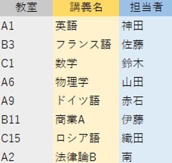 リストが表示されているエクセルの画像