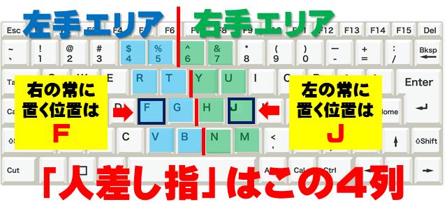 両手の人差し指で打つキーの場所を示しているキーボードの画像