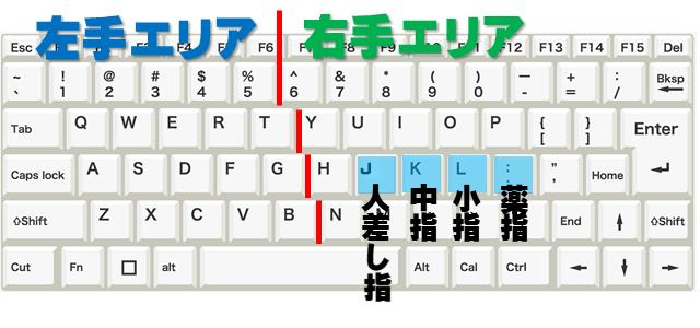 右手の指の置く場所を示しているキーボードの画像