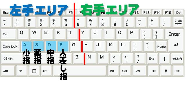 左手の指の置く場所を示しているキーボードの画像