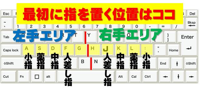 ホームポジションの指の置く場所を示しているキーボードの画像