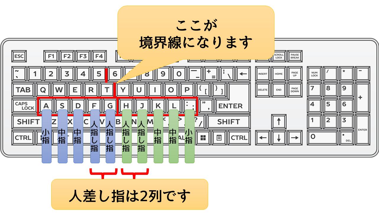 各指の押す場所を示したキーボードの画像